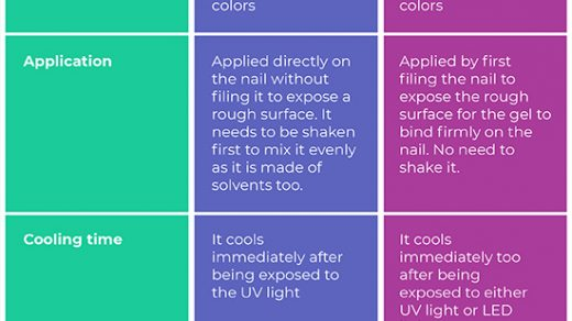 Difference Between Shellac and Gel | Difference Between