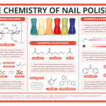 The Chemistry of Nail Polish – Polymers, Plasticisers and Pigments –  Compound Interest